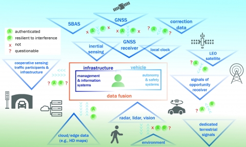 Diagram: An overview of Highly-Automated Vehicle Systems